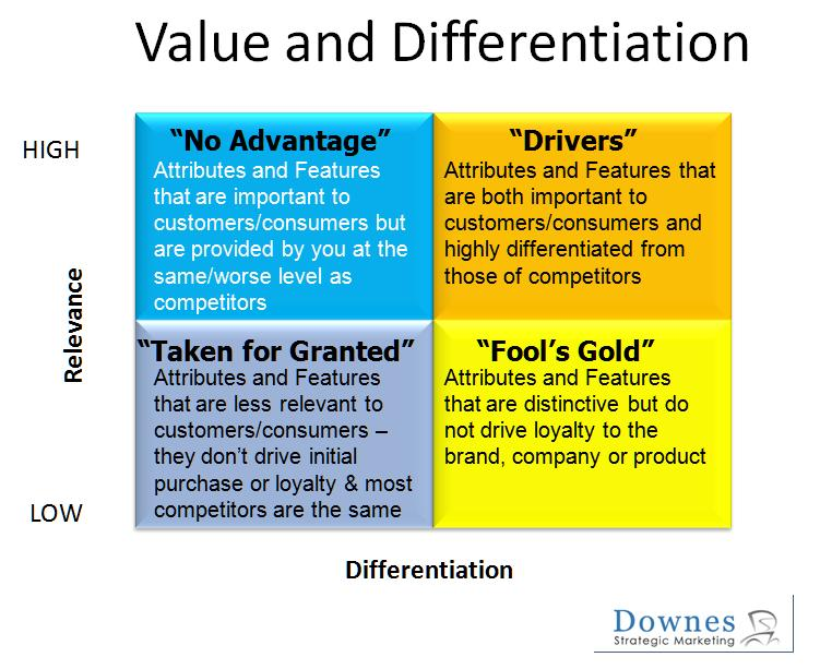 Value and Differentiation - Janet Downes Downes Strategic Marketing