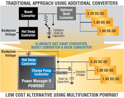 trading dc-dc converter architectures to  suit different capacitor types in SSDs
