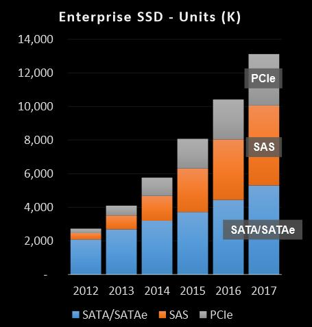 HGST paper  re enterprise SSD market - click for  pdf