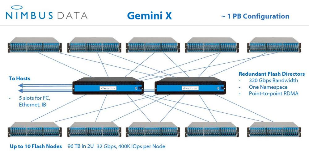 1 petabyte of  Nimbus Gemini X  looks like this