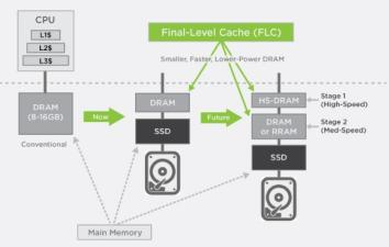 Marvell FLC - embedded flash as RAM