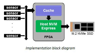 image shows where the FPGA IP fits in the context of an embedded low power system using fast NVMe SSDs