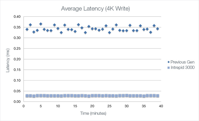 latency and jitter comparison - OCZ Intrepid vs Deneva