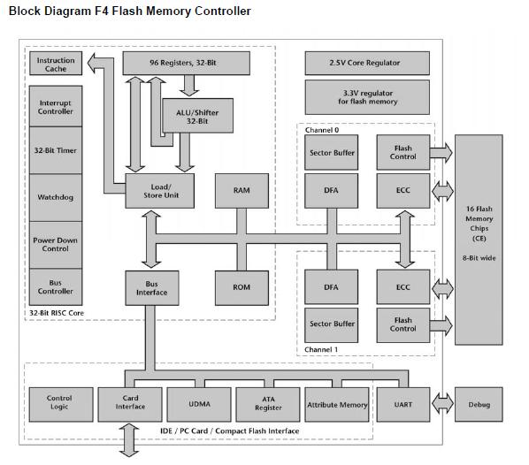 SSD controller block diagram