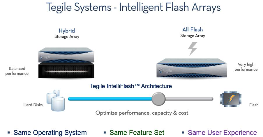 Tegile's slider metaphor image for increasing  the ratio of flash compared to HDD in a hybrid