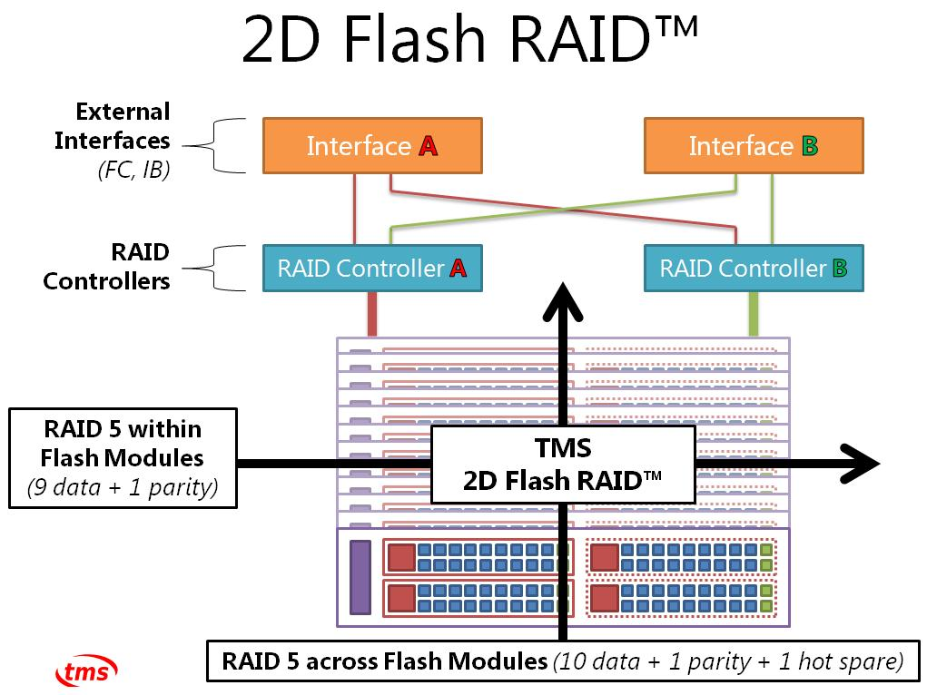 2D RAID scheme in the RamSan-70